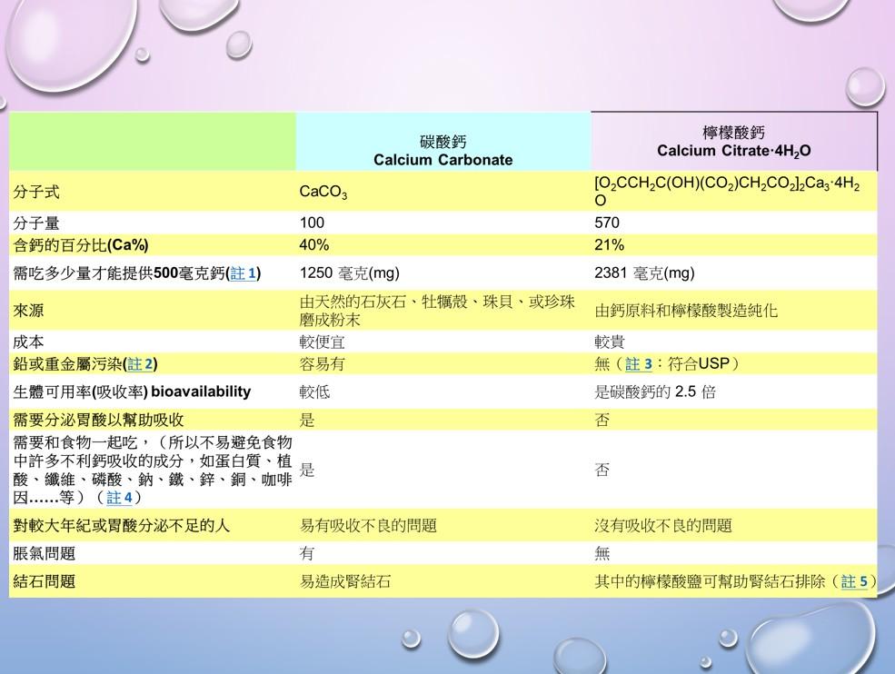 碳酸鈣和檸檬酸鈣的比較